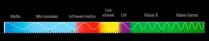 conceitos básicos de iluminação