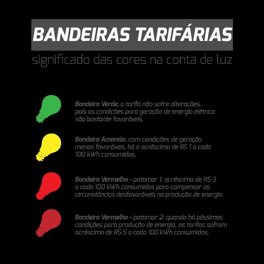 Bandeira tarifária de energia